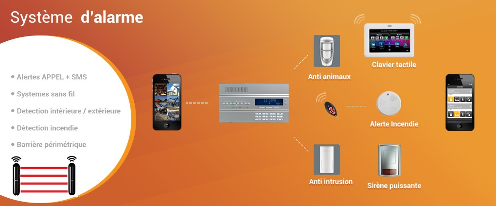 alarme - Systeo Protection
