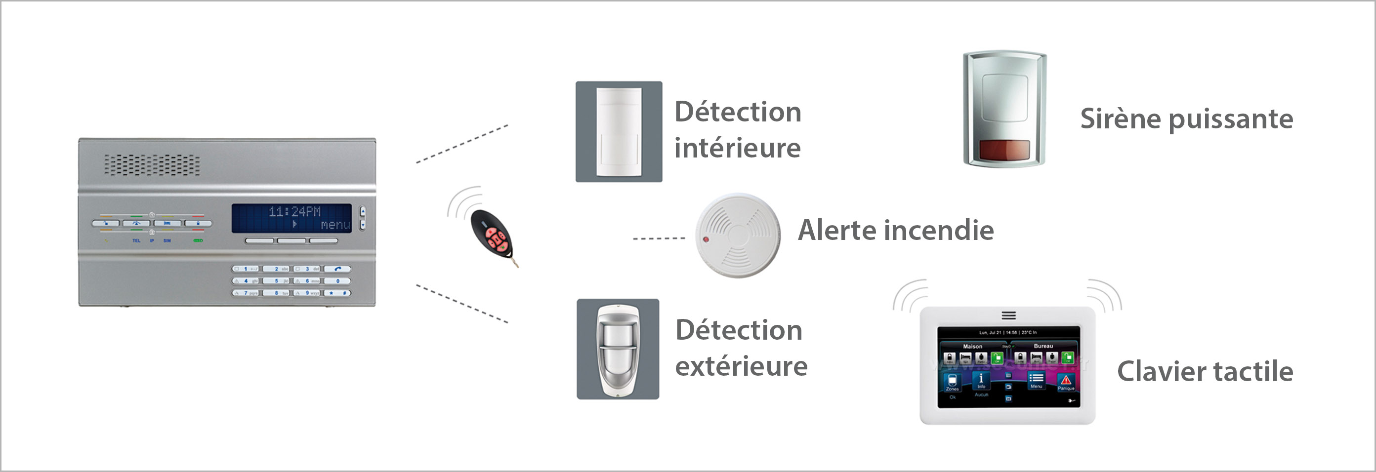 Système alarme - Systeo Protection
